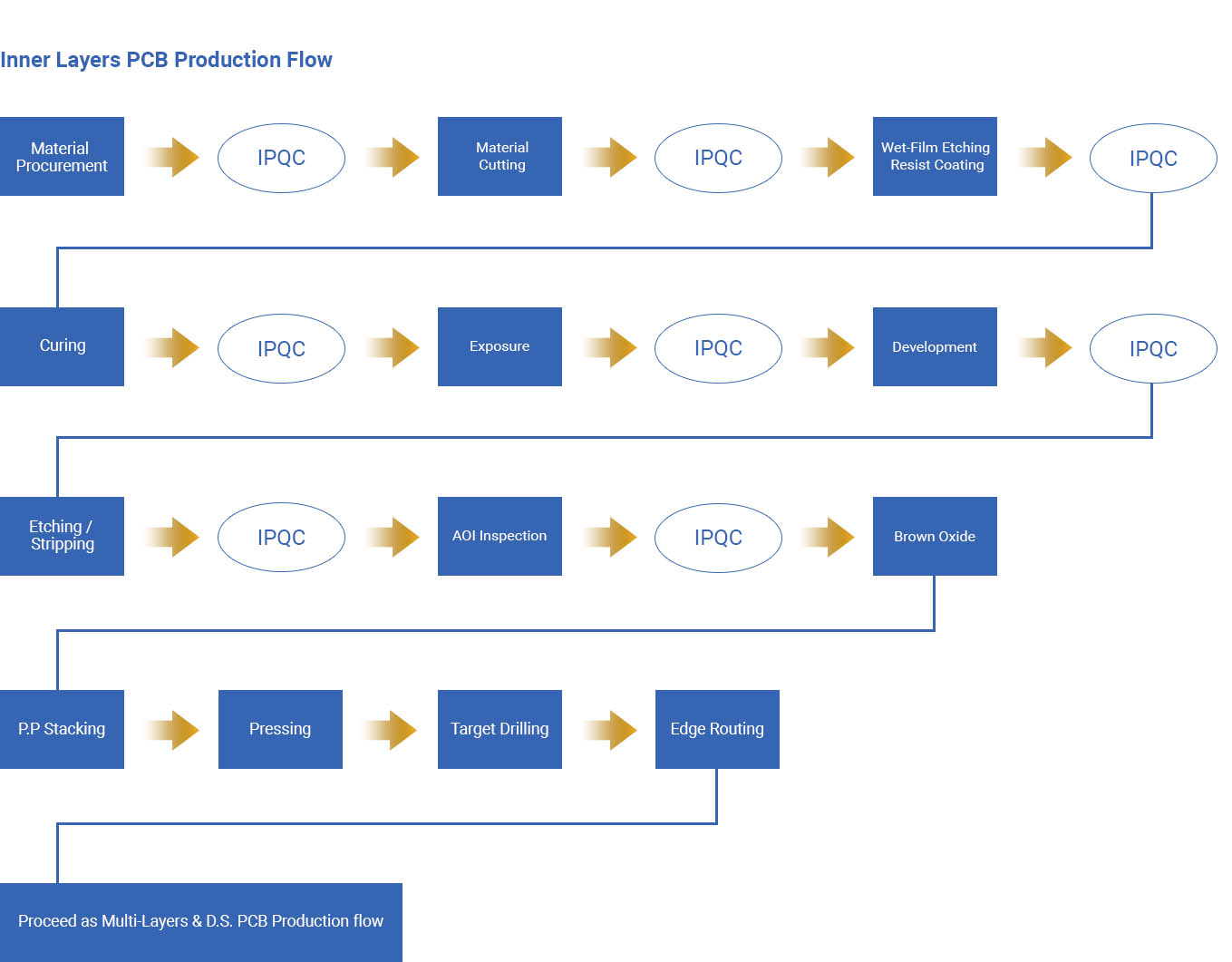 Production Flow:: Haleson PCB – Electronic Parts Manufacturing Company